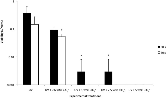 Perchlorates on Mars enhance the bacteriocidal effects of UV light ...