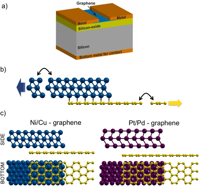 Electrical Properties Of Graphene Metal Contacts