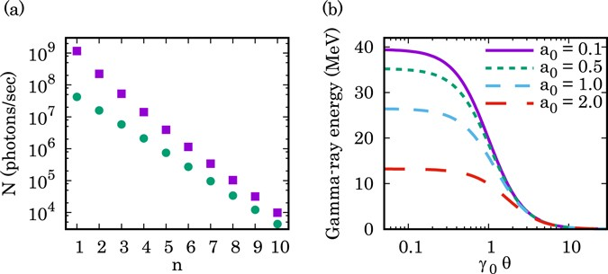 Gamma Ray Vortices From Nonlinear Inverse Thomson Scattering Of