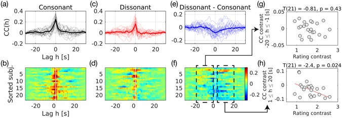 Cross Correlation Was Computed By Shifting The IC Time Series While Listening To