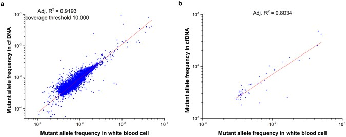 statistical analysis of mutant allele frequency level of circulating