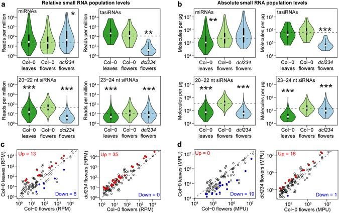 small rna spike ins enable accurate comparisons of small rna levels a and b violin plots of individual mirnas tasirnas and sirna family levels in either