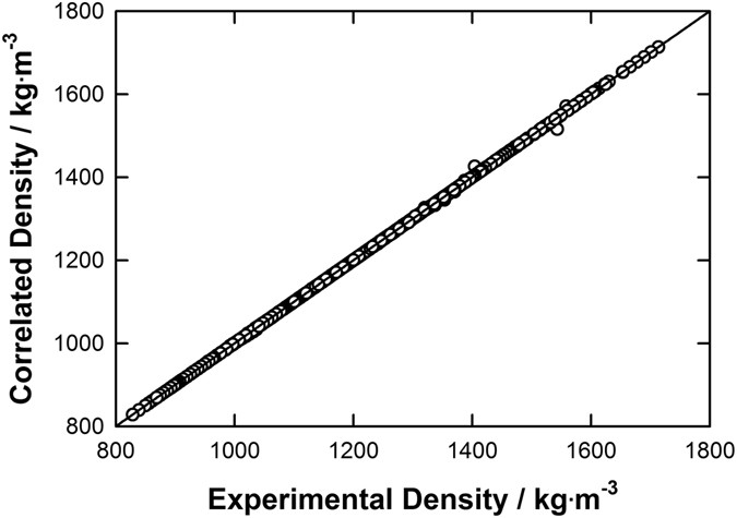 A Fluctuation Equation of State for Prediction of High-Pressure Densities of Ionic Liquids