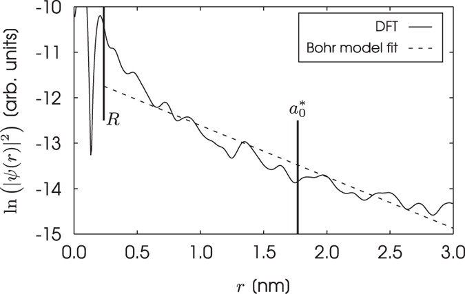 Ab Initio Calculation Of Energy Levels For Phosphorus Donors In