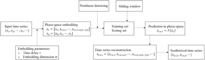 elements of nonlinear time series analysis and forecasting springer series in statistics