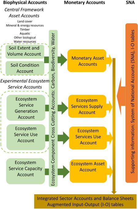 Soil Natural Capital In Europe A Framework For State And