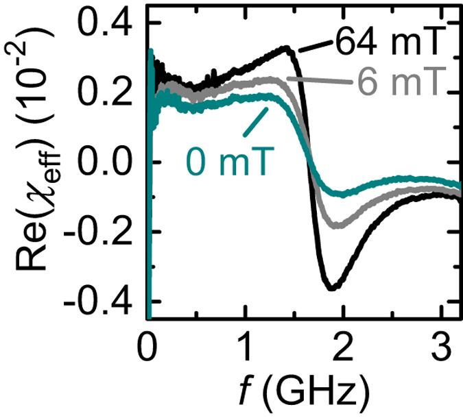 Linearly Polarized Ghz Magnetization Dynamics Of Spin Helix Modes In