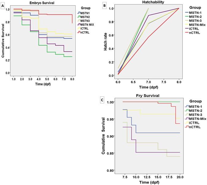 Generation Of Myostatin Gene Edited Channel Catfish Ictalurus
