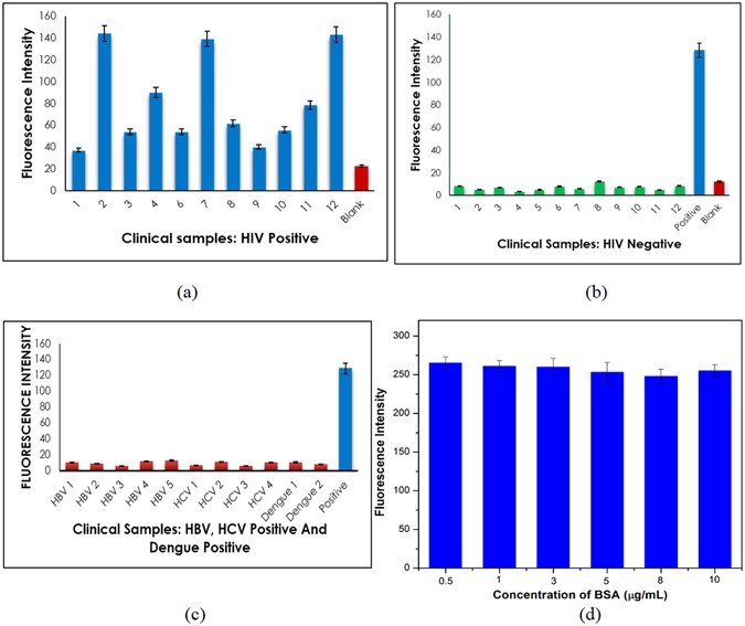 femtogram level sensitivity achieved by surface engineered silica HIV Cell Labeled (a) snia applied to hiv positive samples and compared with the results from negative sample and blank the blue and red bars denote the positive sample and