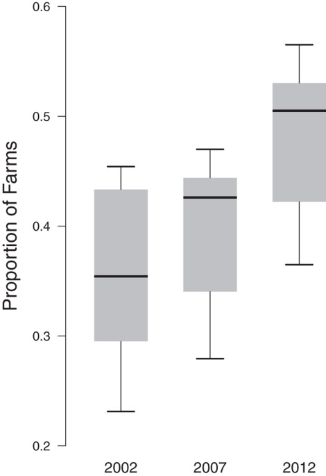 Cross Species Transmission Potential Between Wild Pigs Livestock
