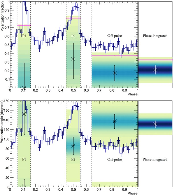 af42532c80 Light-curve and polarization results for the Crab. Results for the  polarization fraction (top) and polarization angle (bottom) are  super-imposed on the ...