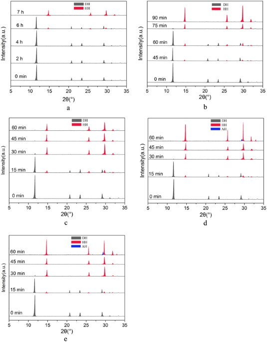 A facile method of transforming fgd gypsum to caso 4 05h 2 o xrd patterns of the crystal products at interval time during the phase transformation in the presence of different kcl concentration in glycerol 65 fandeluxe Choice Image