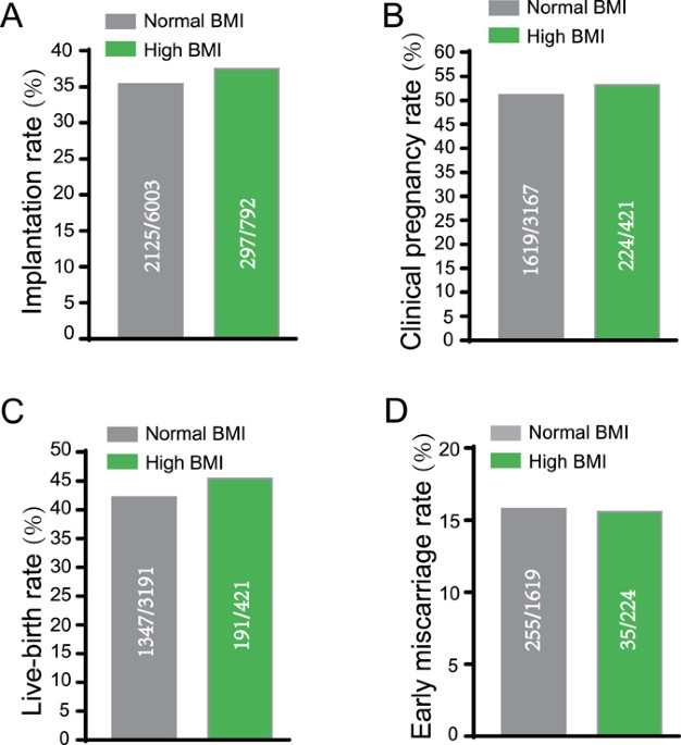 Effect Of Frozen Embryo Transfer And Progestin Primed Ovary