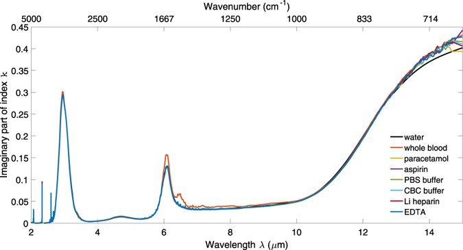 complex refractive   spectra of whole blood and