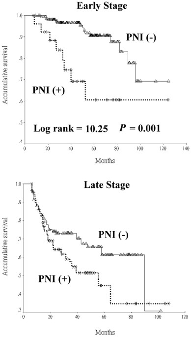 Pathological features and their prognostic impacts on oral