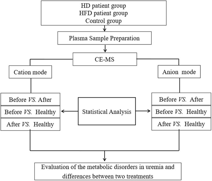 Plasma Metabolomics Profiling Of Maintenance Hemodialysis Based On