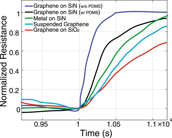A Patterned Single Layer Graphene Resistance Temperature
