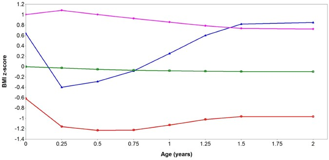 Body Mass Index Trajectories In The First Two Years And Subsequent