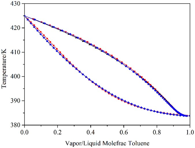 phase behavior  thermodynamic model parameters  simulations  extractive distillation