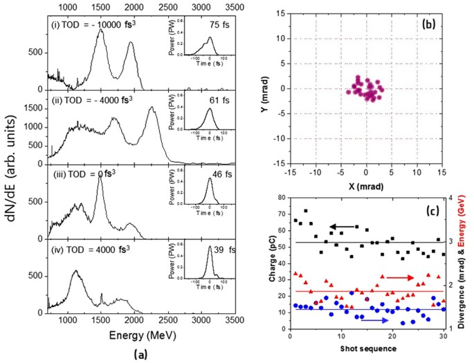 ff780af9ed5 (a) Electron energy spectra obtained with different TOD's for the  positively chirped laser pulses with GDD of +450 fs2. The TOD values are  given in the ...