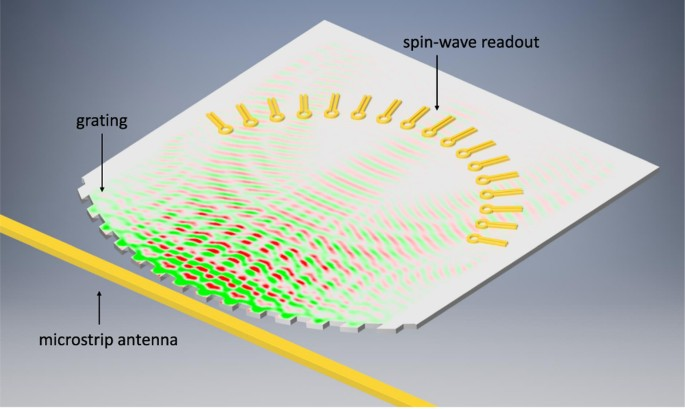 Nanoscale spectrum analyzer based on spin-wave interference | Scientific Reports