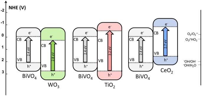 Composite Photocatalysts Containing Bivo 4 For Degradation