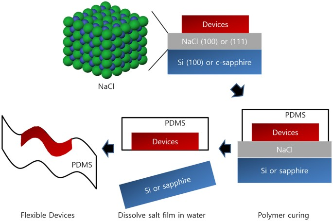 water soluble epitaxial nacl thin film for fabrication of flexible rh nature com