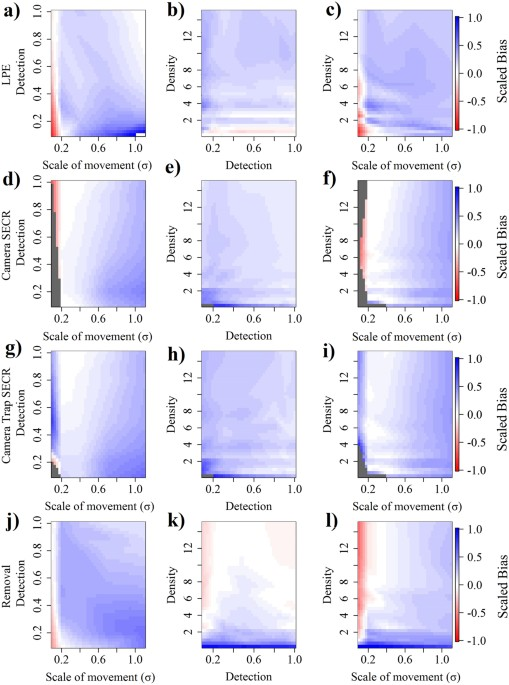 Effects Of Scale Of Movement Detection Probability And True