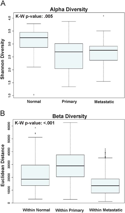 Microbial Communities Associated With Primary And Metastatic Head
