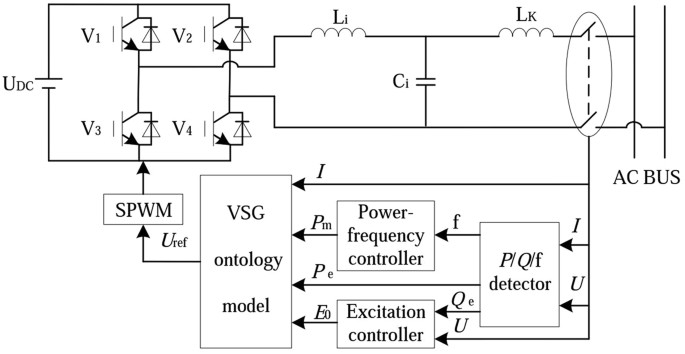 Research on the control strategy of distributed energy resources