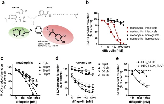 Pharmacological Profile And Efficiency In Vivo Of Diflapolin The