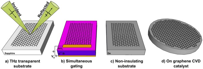 Contactless graphene conductivity mapping on a wide range of