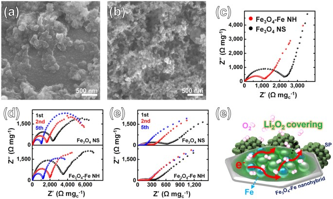 Fe based hybrid electrocatalysts for nonaqueous lithium oxygen fesem images of the fe3o4 fe nh electrode after a discharge and b charge process nyquist plots of the fe3o4 fe nh electrode and the malvernweather Gallery