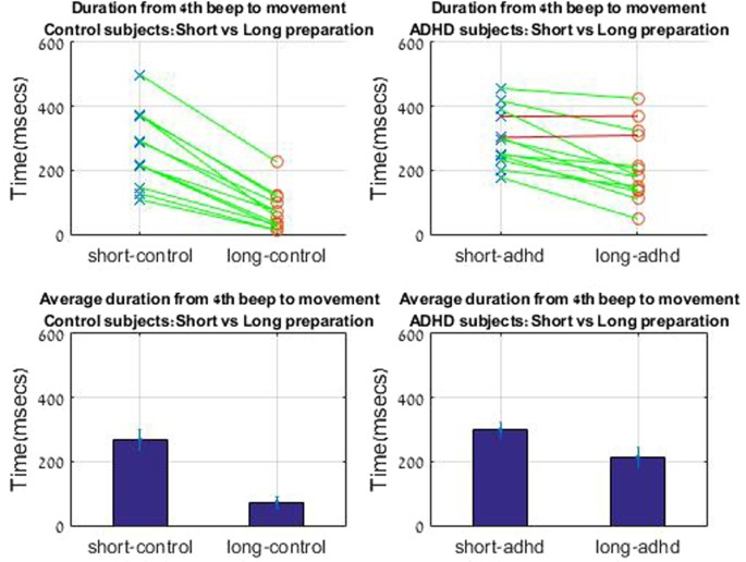 Increase In Adhd Mirrors Academic >> Evidence For Deficient Motor Planning In Adhd Scientific Reports