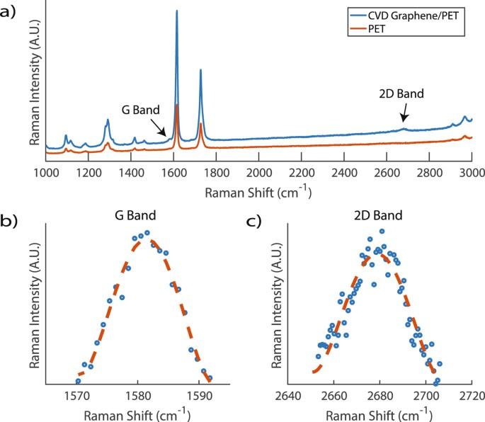 Graphene Bands: Rapid Fabrication Of Graphene Field-Effect Transistors