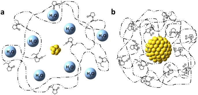 The Impact Of The Polymer Chain Length On The Catalytic
