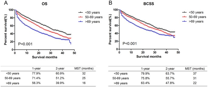Comparison Of Patterns And Prognosis Among Distant Metastatic Breast