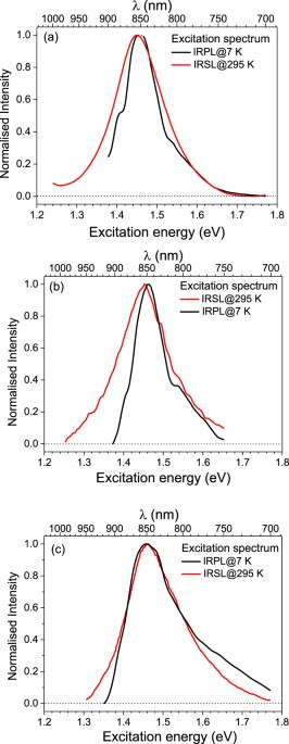 electron trap dating