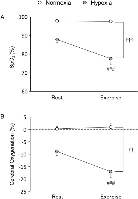 Cognitive Function During Exercise Under Severe Hypoxia Scientific