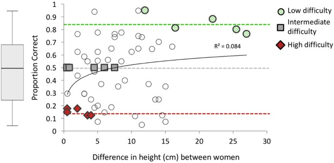 Experiment 1 proportion correct in sighted listeners  estimates of women s  relative body size (mean ± SEM). Each point on the plot represents average  ... e58c9f162eb16