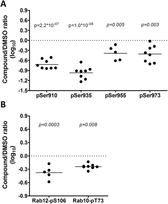 Selective Lrrk2 Kinase Inhibition Reduces Phosphorylation Of