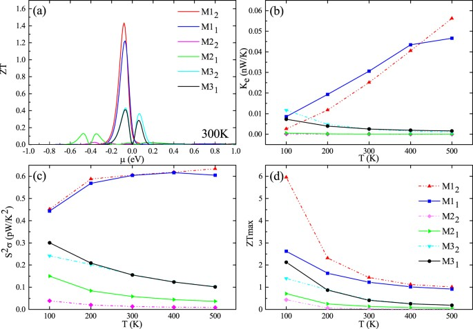 Excellent thermoelectric properties induced by different contact figure 5 fandeluxe Choice Image