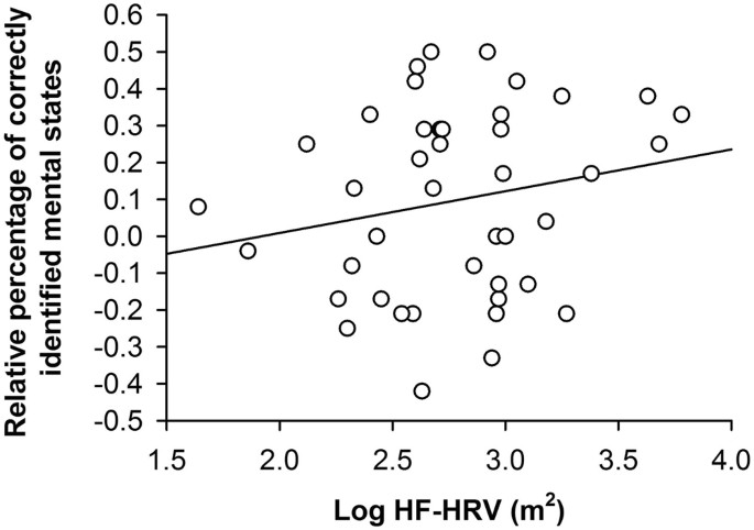 Inter Individual Differences In Heart Rate Variability Are