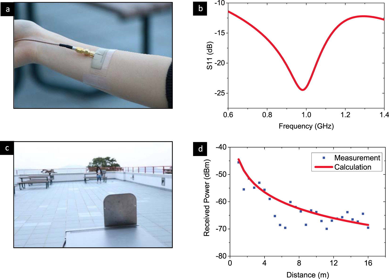 Stretchable Conductive Elastomer For Wireless Wearable Communication The Material To Be Tested Circuit Used Testing Conductivity On Body 22 V Ag Pdms Antenna And Its Transmission Performance In A Real Application Is Directly Mounted Human Arm Simulate