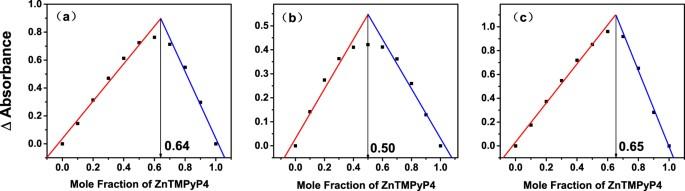 Interaction between g quadruplex and zinc cationic porphyrin the figure 7 fandeluxe Choice Image