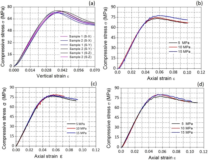 The Mechanical And Photoelastic Properties Of 3d Printable Stress