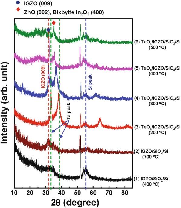 The mobility enhancement of indium gallium zinc oxide transistors figure 1 fandeluxe Images