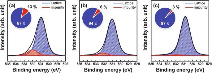 The mobility enhancement of indium gallium zinc oxide transistors figure 4 fandeluxe Images