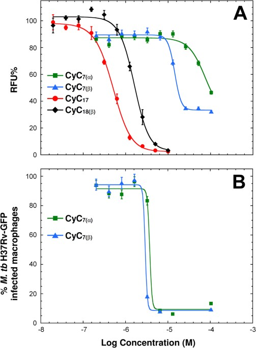 cyclipostins and cyclophostin analogs as promising compounds in the