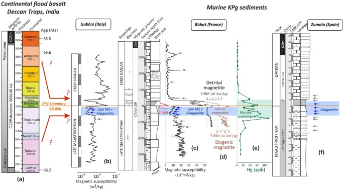 why is radiometric dating of sedimentary rocks usually unsuccessful